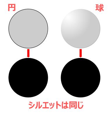 円も球もシルエットは同じ