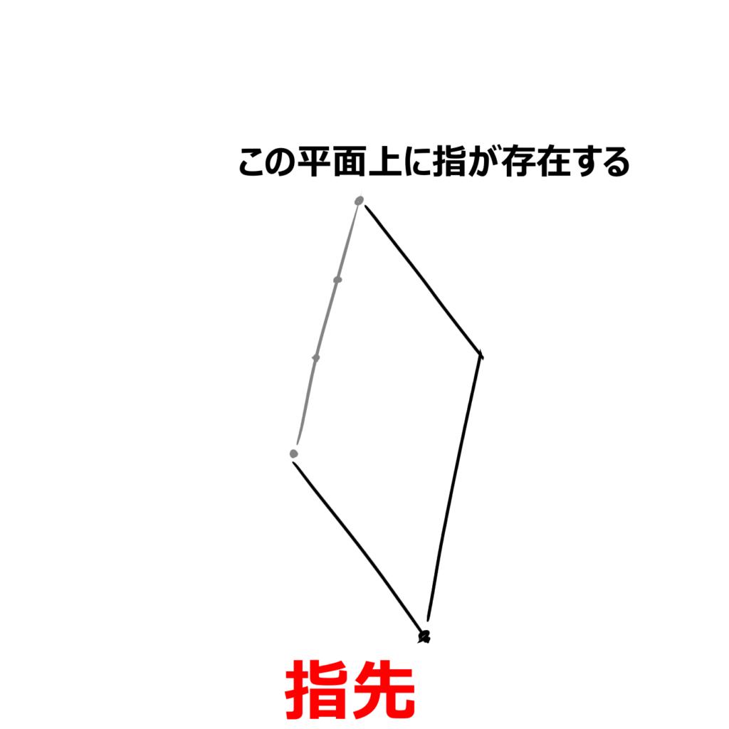 指先が決まれば指が存在する平面が確定する